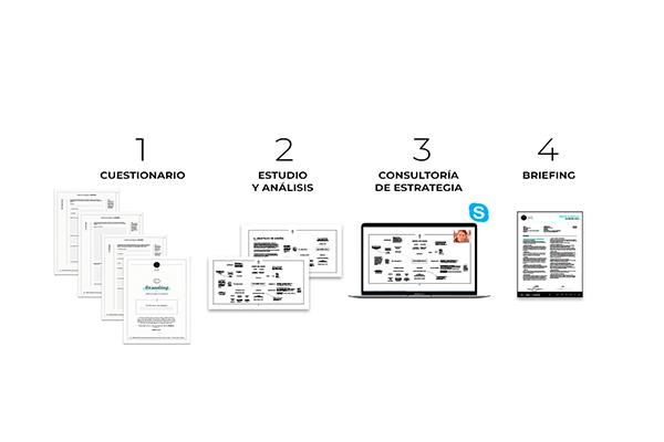 Metodologia-Branding-1-Consultoria