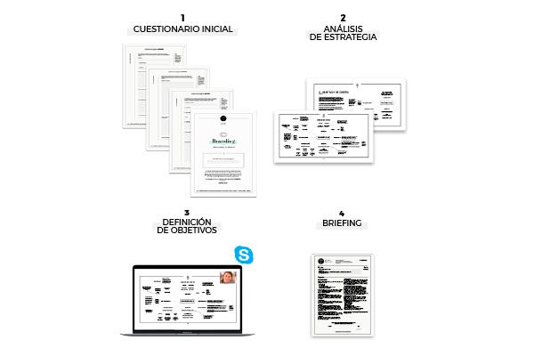 metodo-branding-1-consultoria-LLLU